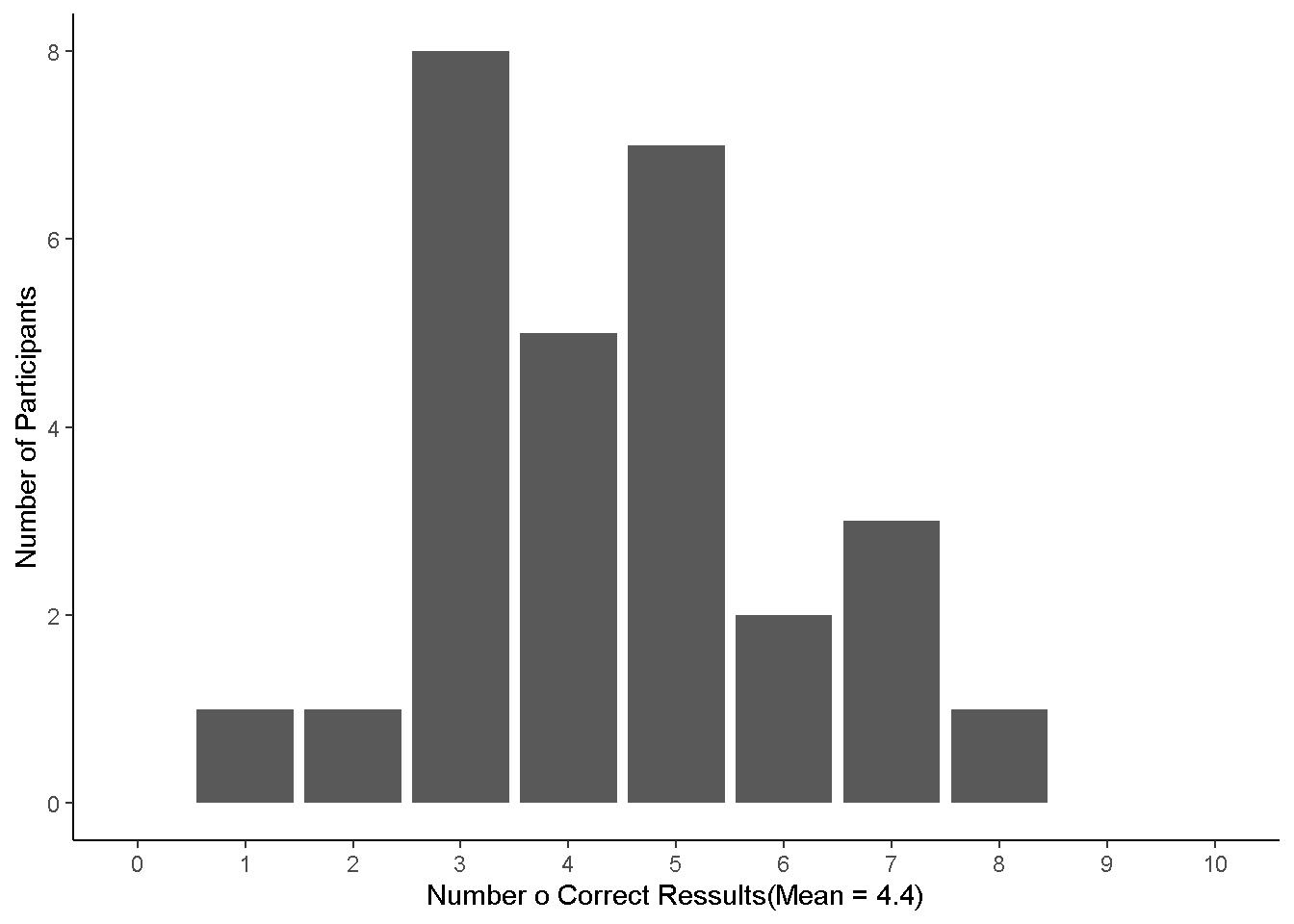 Reproductive test results of Rosa et al.(1998)