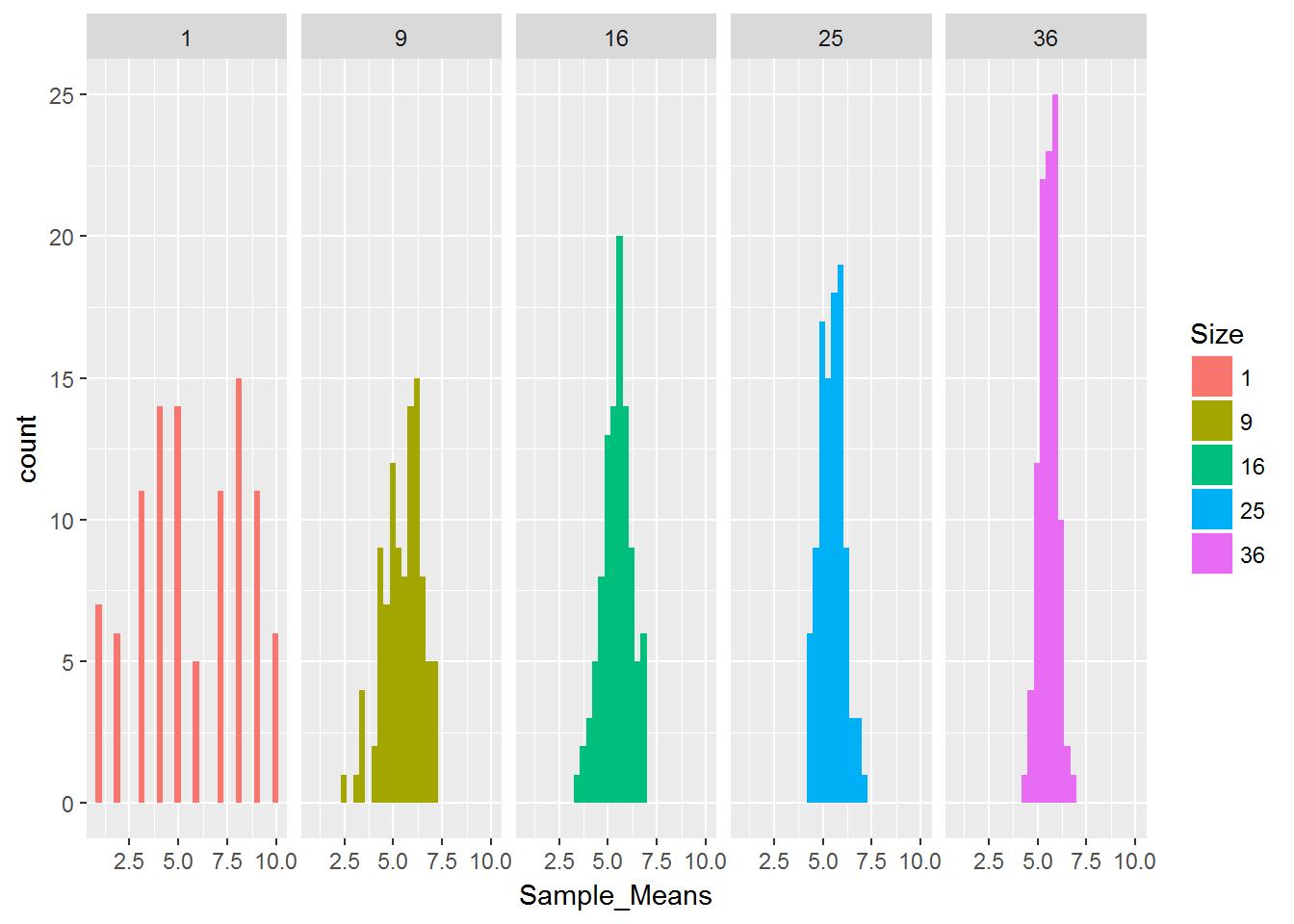 Learning Sampling Distribution in R Programming | Sau-Chin