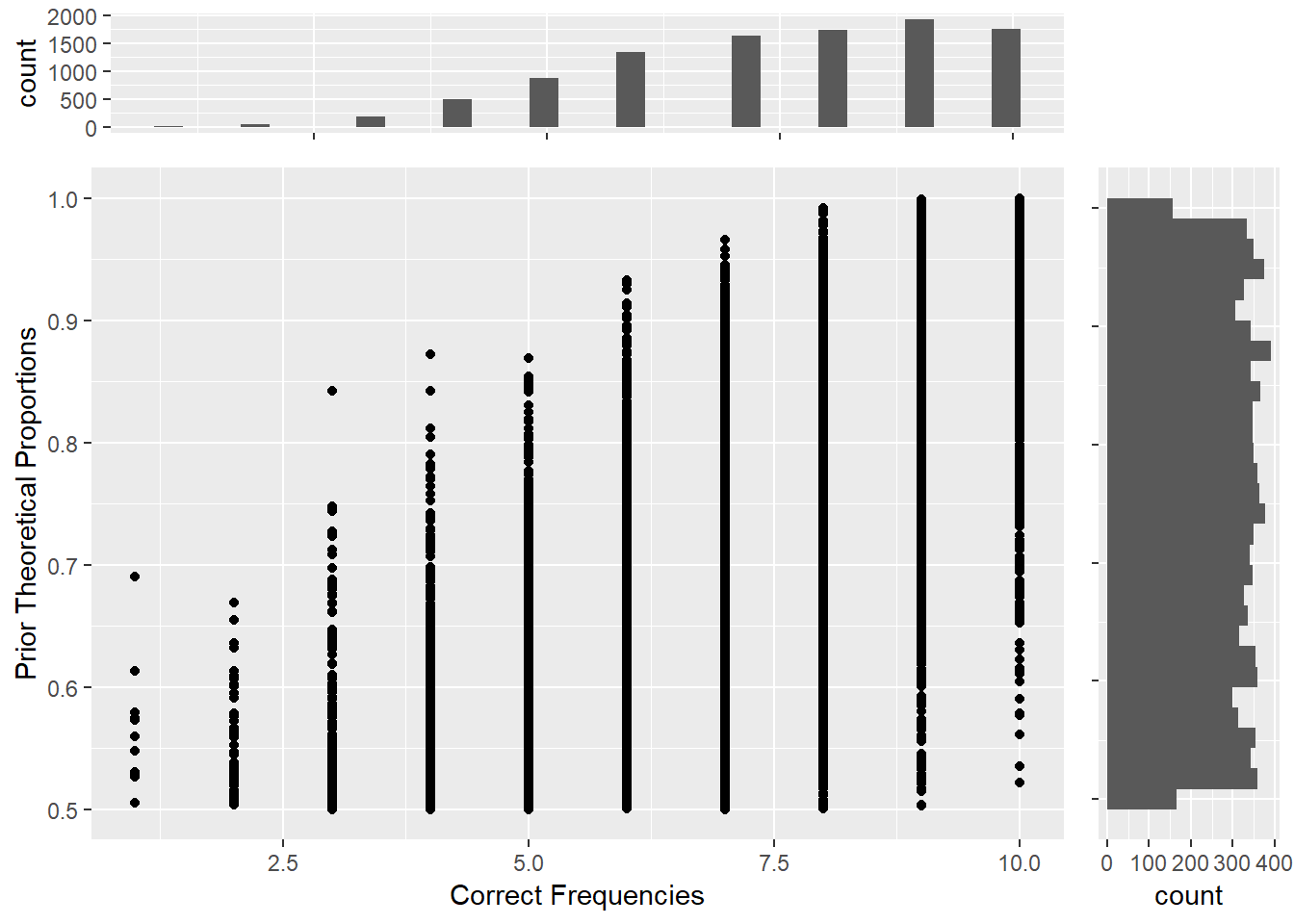Bayesian inferece of initial study: Prior probability distribution (y axis) and Conditioning correct frequencies (x axis)