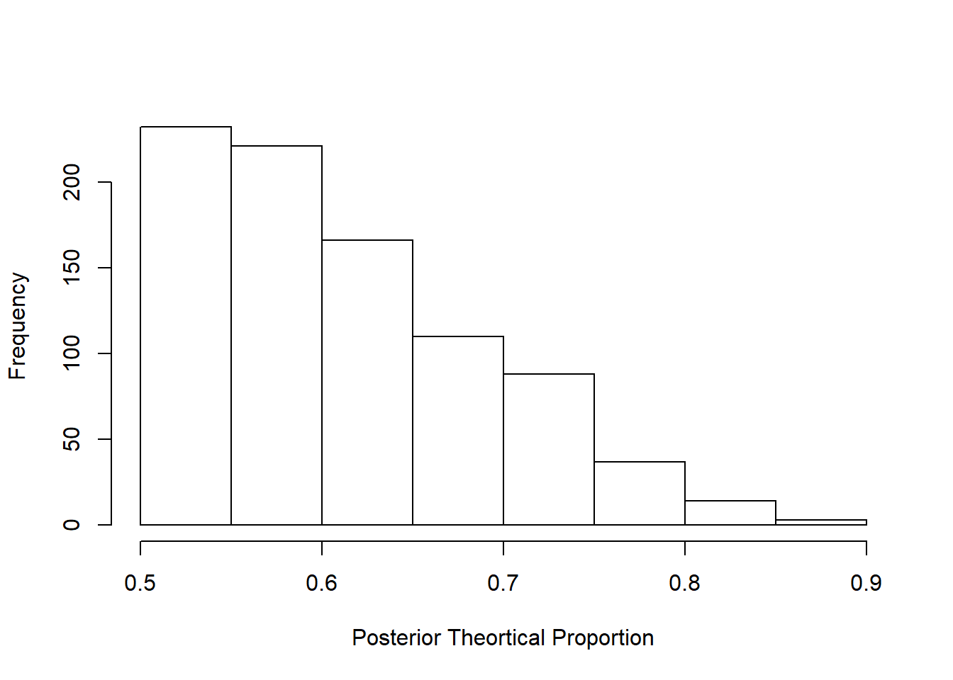 Posterior probability distribution of initial study result